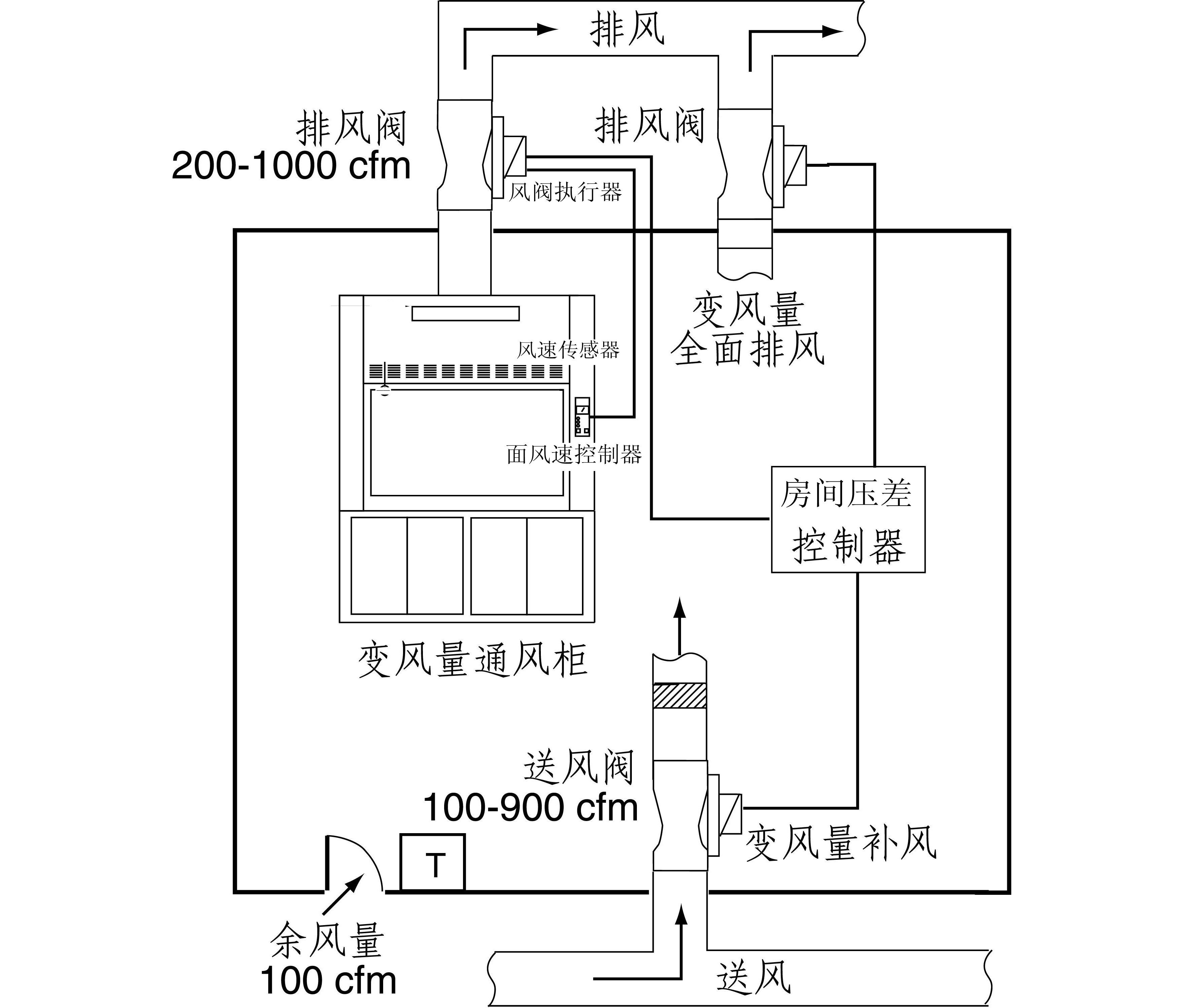 vav通风系统--智能控制系统_广州新魅实验室设备有限